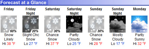 Winter Weekend Forecast at Snow Trails